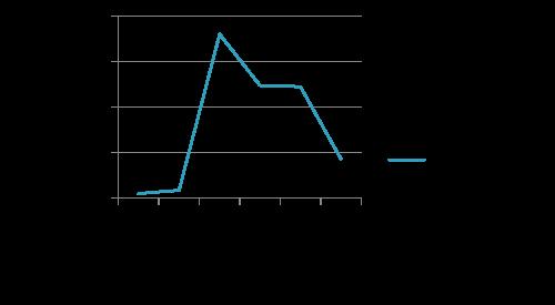 Tasa de incidencia según grupo de edad