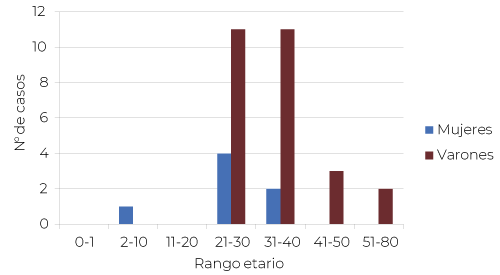 Casos confirmados de COVID 19 según grupos de edad